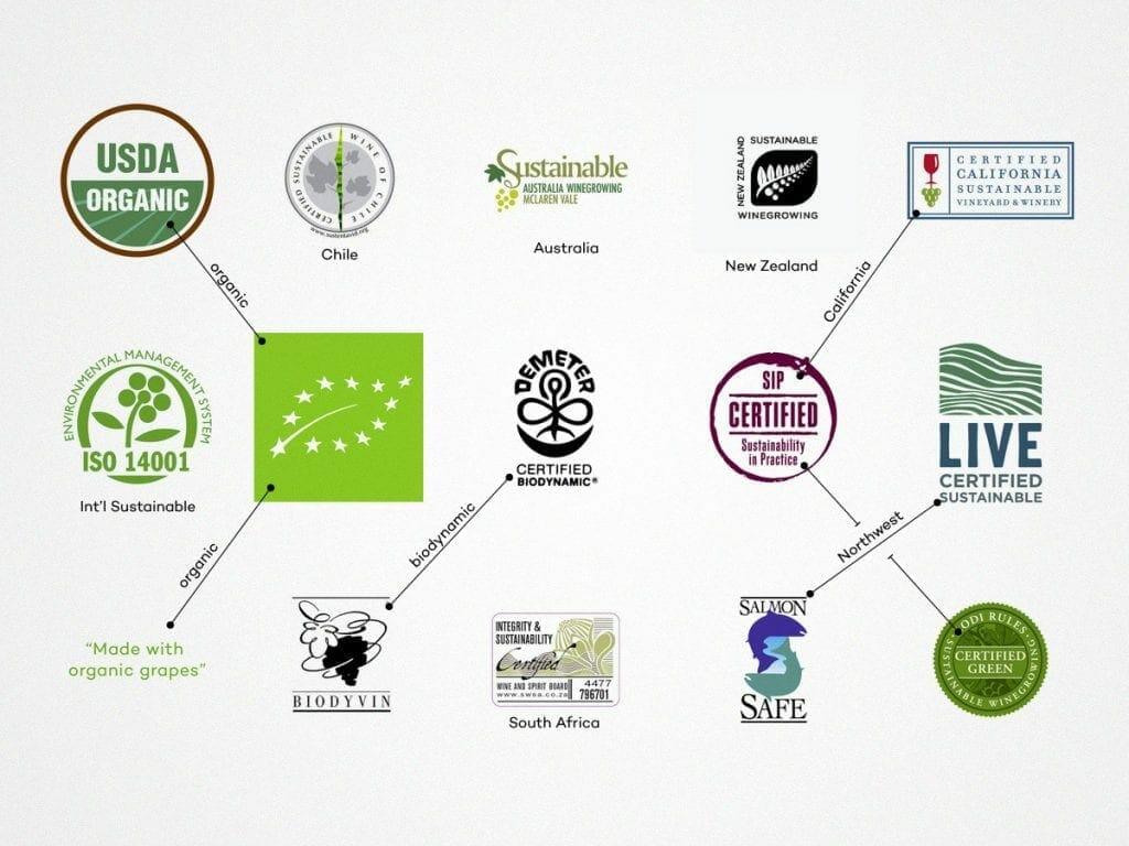 Organic Wine - Certification