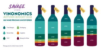 The Cost Of Wine | Duty Tax and Marketing Breakdown