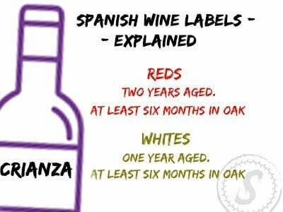 SPANISH WINE LABELS | CRIANZA